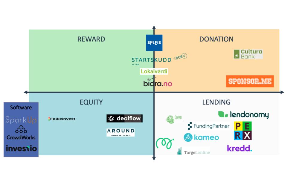 typer crowdfunding